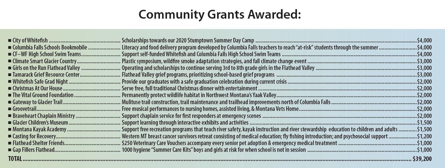 Spring Community Grants